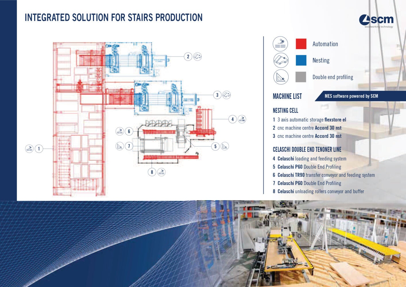 SCM integrated solution for staircase production