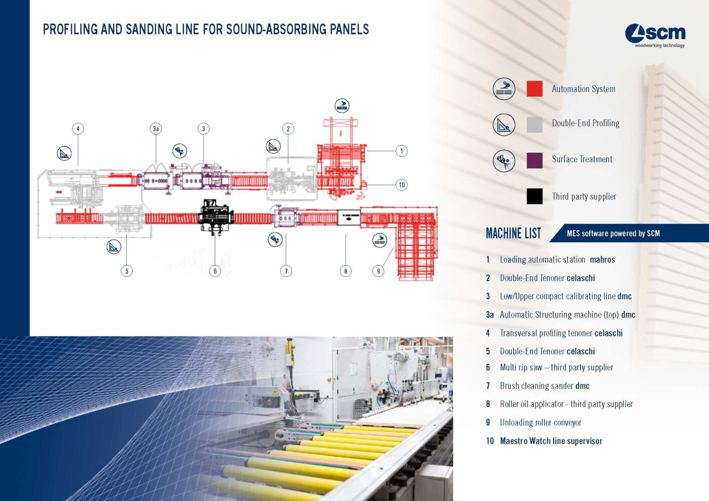 Profiling and sanding line for sound-absorbing panels