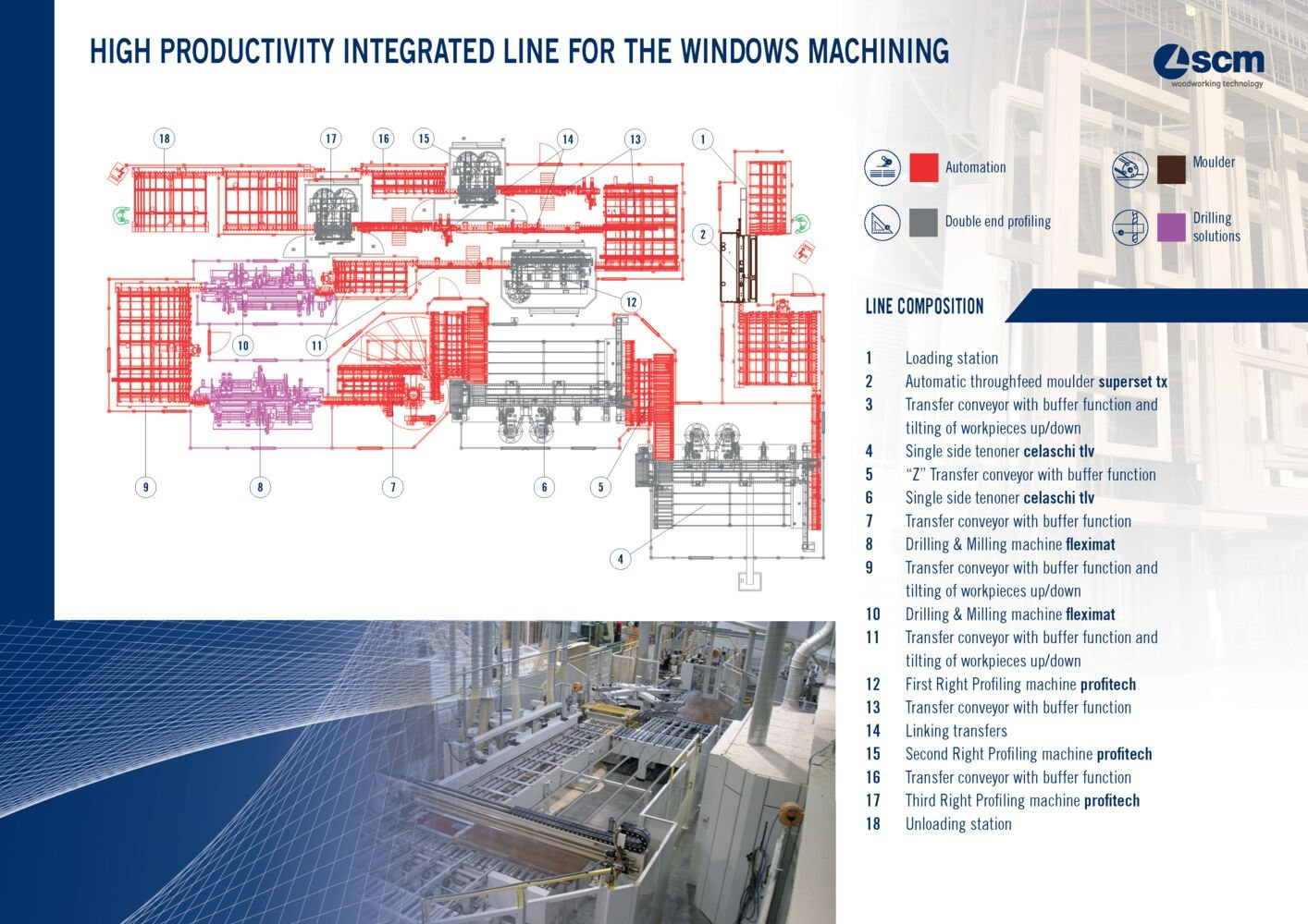 High productivity integrated line for the windows machining